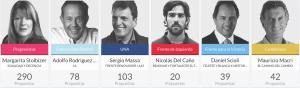 Candidatos presidenciales 2015