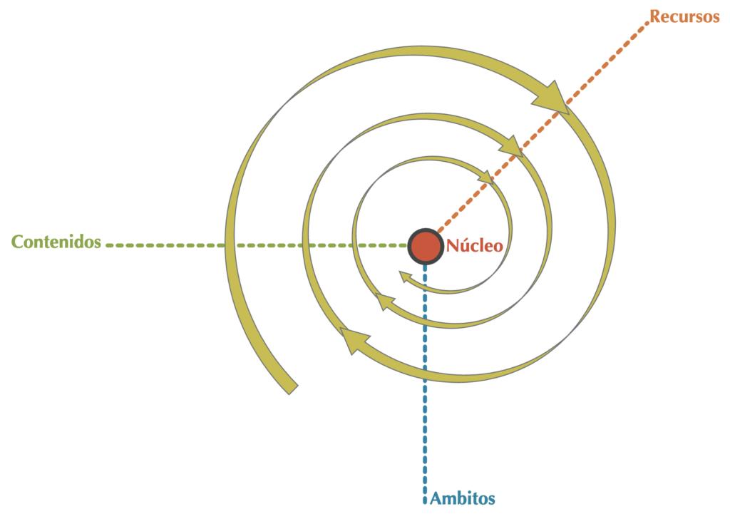 modelo de la espiral andrada parselis